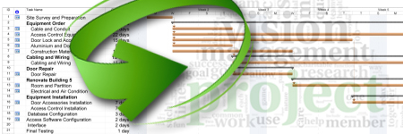 Introduction to Microsoft Project 2013